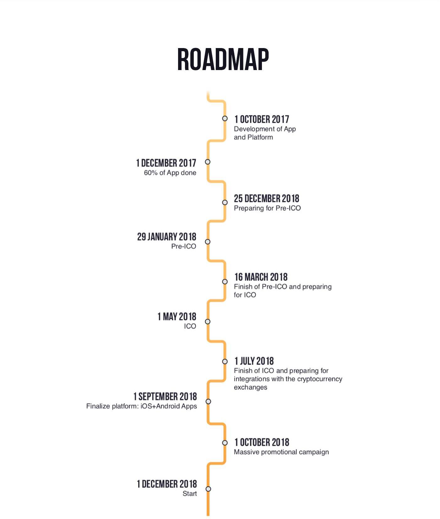 Hero.org Roadmap, HeroApp, Tokenize yourself