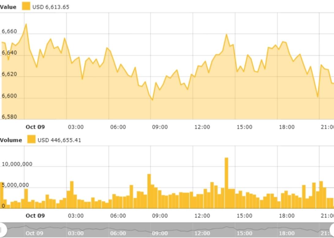 биткоин прогноз
