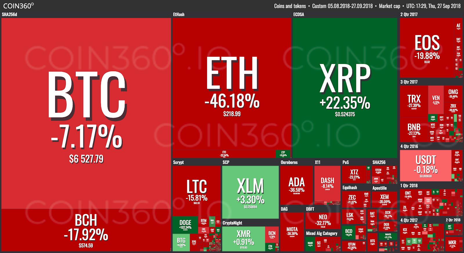показатели различных криптовалют