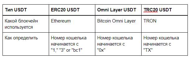 usdt криптовалюта