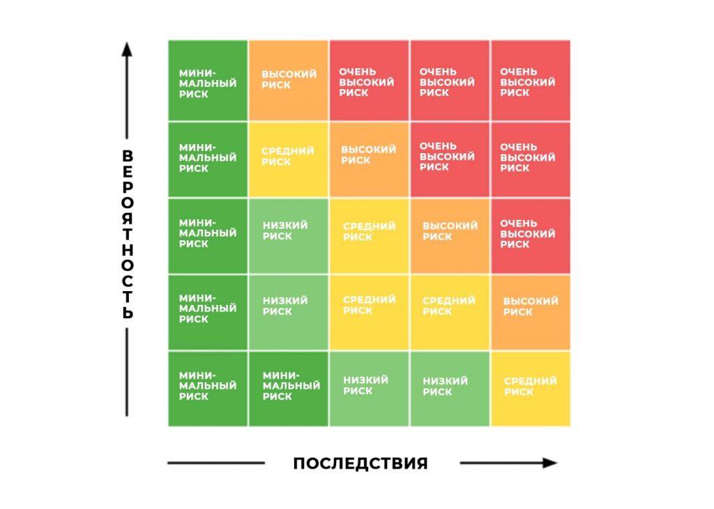 матрица оценки рисков