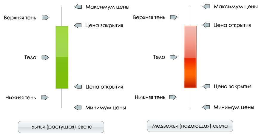 свечной анализ графиков