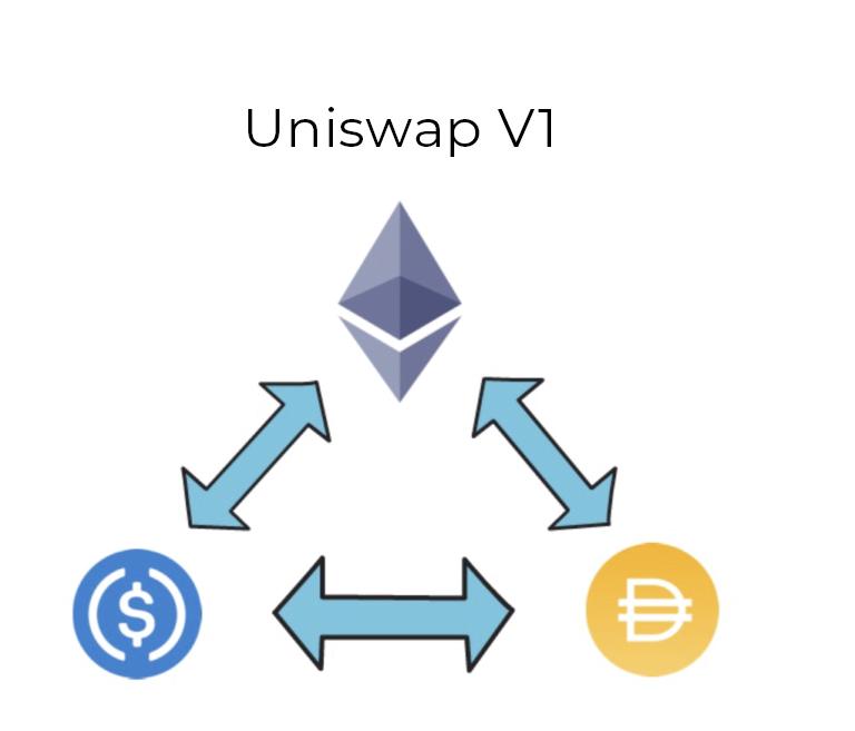 uniswap биржа криптовалют